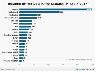 Retail Slides & Online Thrives