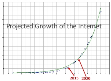 Internet Growth by 2020